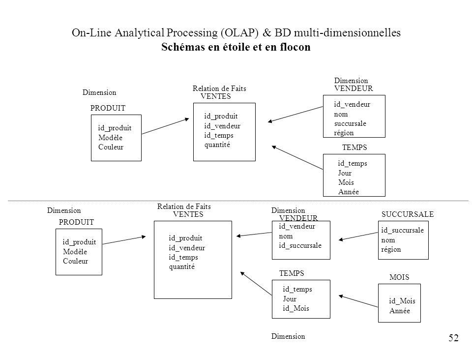 52 On-Line Analytical Processing (OLAP) & BD multi-dimensionnelles Schémas en étoile et en flocon Dimension Relation de Faits VENTES PRODUIT TEMPS id_