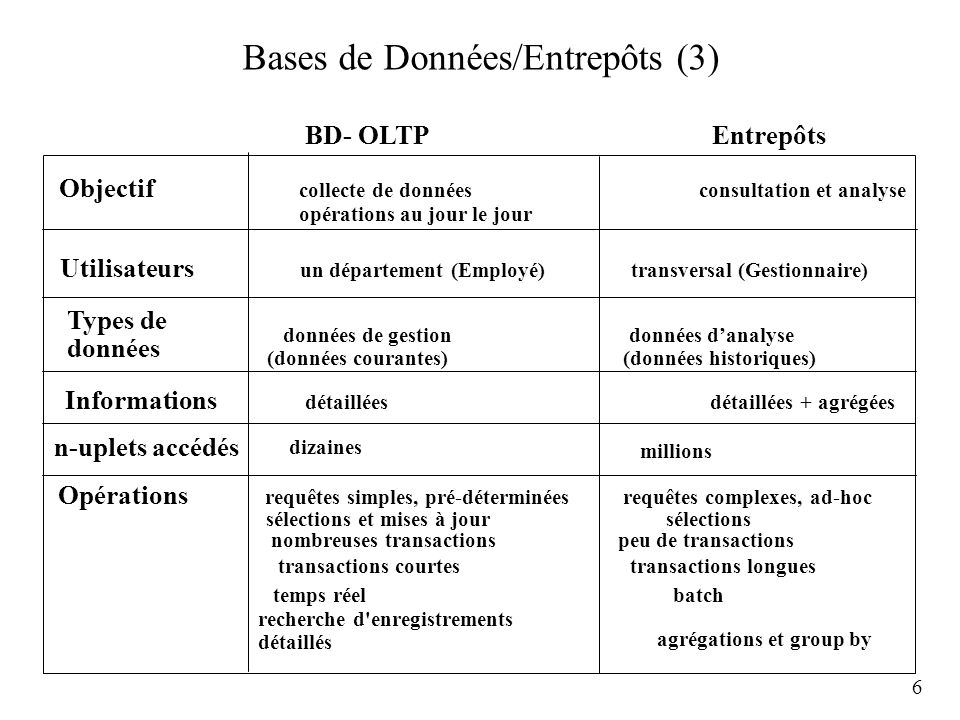 6 Bases de Données/Entrepôts (3) BD- OLTP Entrepôts Objectif collecte de données consultation et analyse opérations au jour le jour Utilisateurs un dé