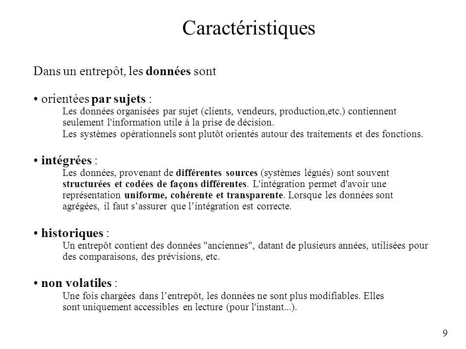 20 Pré-intégration Hétérogénéité des modélisations: le processus de modélisation nest pas déterministe.
