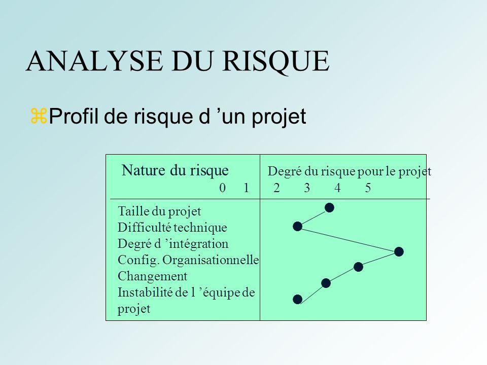 10 ANALYSE DU RISQUE Profil de risque d un projet Nature du risque Degré du risque pour le projet 0 1 2 3 4 5 Taille du projet Difficulté technique De