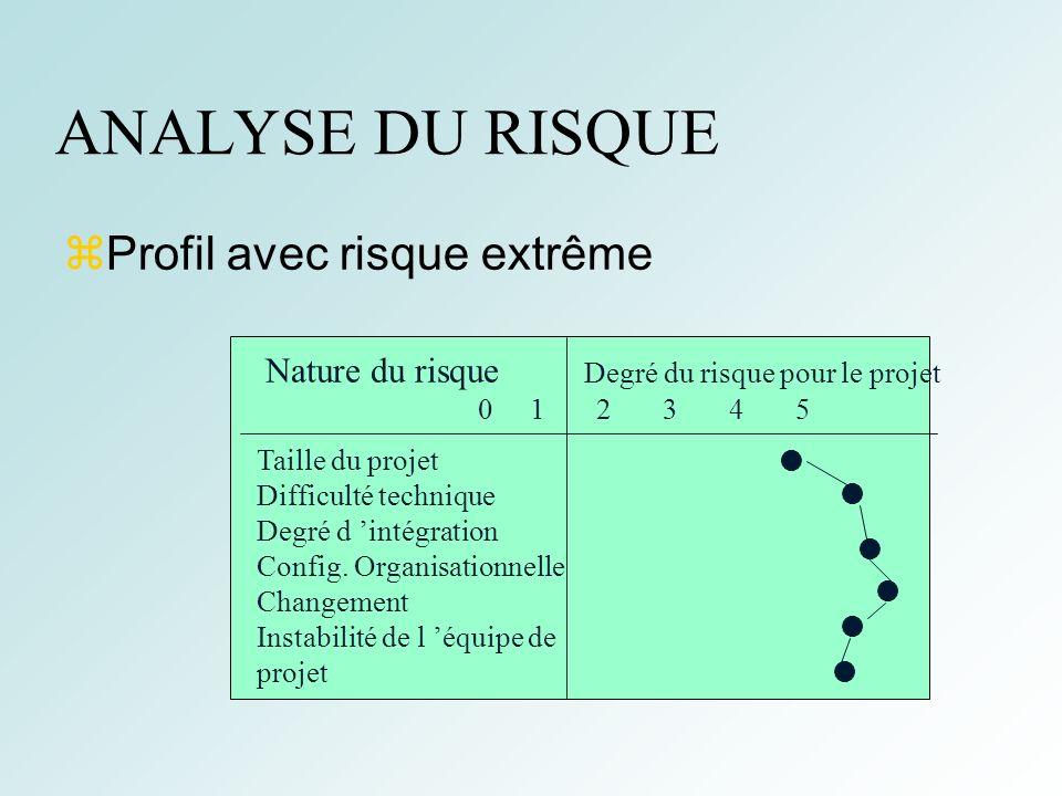 11 ANALYSE DU RISQUE Profil avec risque extrême Nature du risque Degré du risque pour le projet 0 1 2 3 4 5 Taille du projet Difficulté technique Degré d intégration Config.