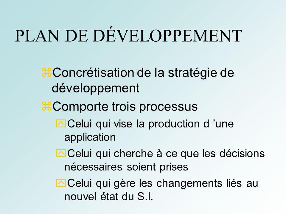 17 PLAN DE DÉVELOPPEMENT Concrétisation de la stratégie de développement Comporte trois processus Celui qui vise la production d une application Celui