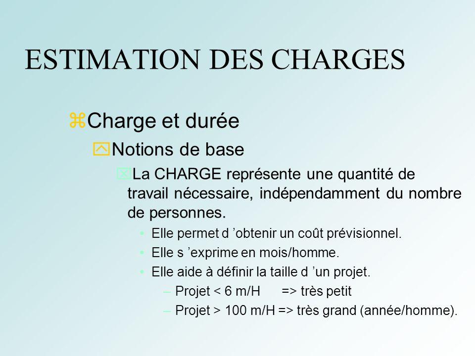 19 ESTIMATION DES CHARGES Charge et durée Notions de base La CHARGE représente une quantité de travail nécessaire, indépendamment du nombre de personn