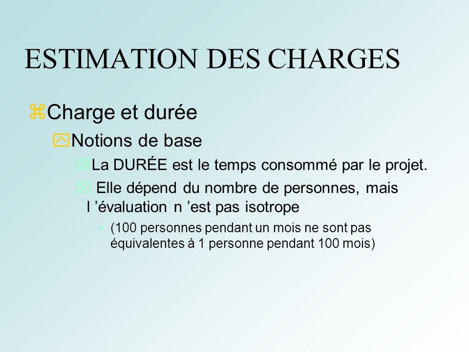 20 ESTIMATION DES CHARGES Charge et durée Notions de base La DURÉE est le temps consommé par le projet. Elle dépend du nombre de personnes, mais l éva