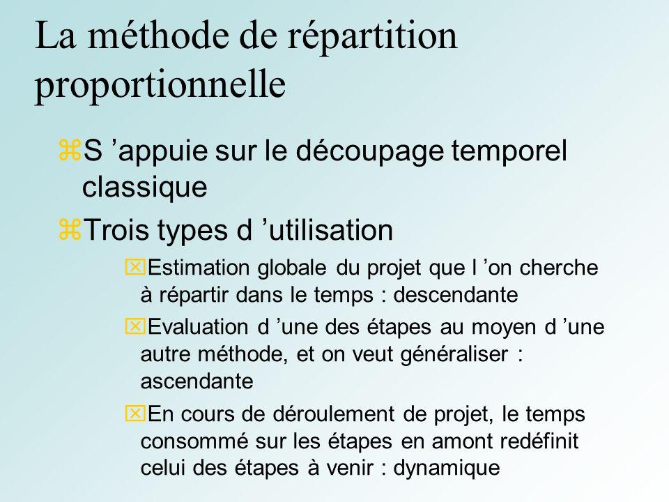 26 La méthode de répartition proportionnelle S appuie sur le découpage temporel classique Trois types d utilisation Estimation globale du projet que l