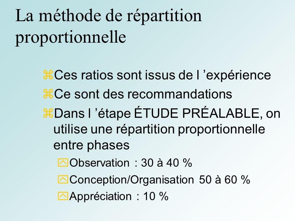 28 La méthode de répartition proportionnelle Ces ratios sont issus de l expérience Ce sont des recommandations Dans l étape ÉTUDE PRÉALABLE, on utilise une répartition proportionnelle entre phases Observation : 30 à 40 % Conception/Organisation 50 à 60 % Appréciation : 10 %