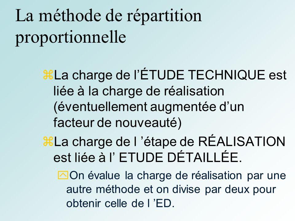 30 La méthode de répartition proportionnelle La charge de lÉTUDE TECHNIQUE est liée à la charge de réalisation (éventuellement augmentée dun facteur de nouveauté) La charge de l étape de RÉALISATION est liée à l ETUDE DÉTAILLÉE.