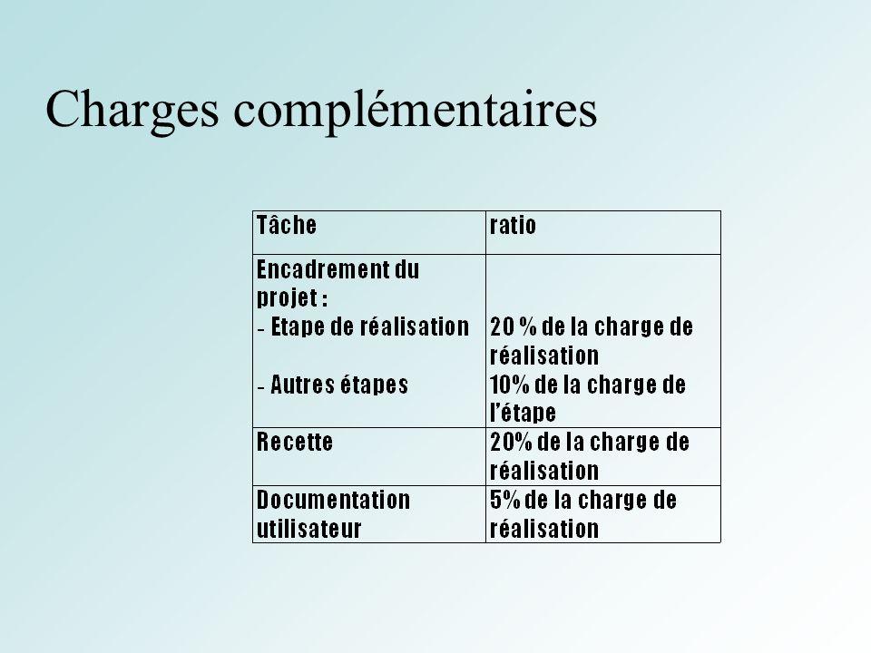 33 Charges complémentaires