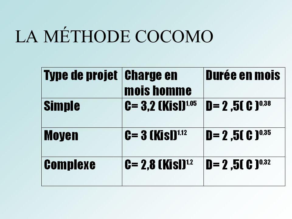 38 LA MÉTHODE COCOMO