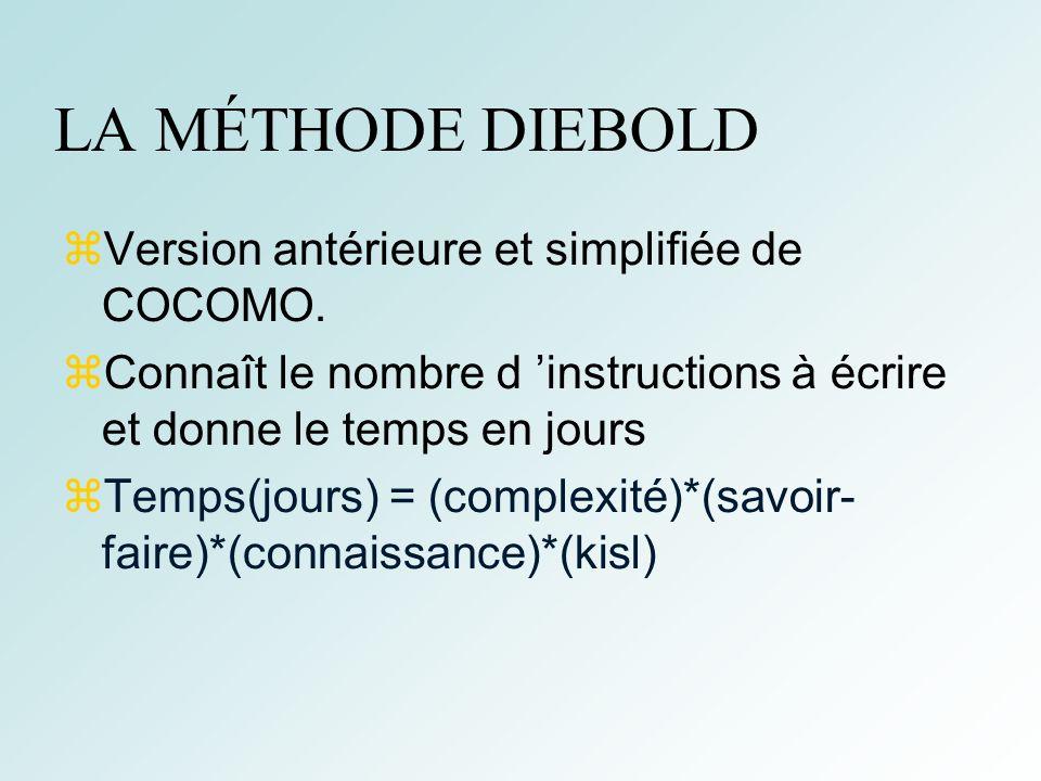 44 LA MÉTHODE DIEBOLD Version antérieure et simplifiée de COCOMO. Connaît le nombre d instructions à écrire et donne le temps en jours Temps(jours) =