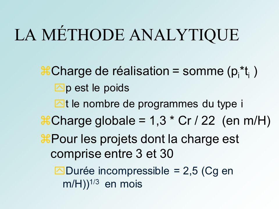 48 LA MÉTHODE ANALYTIQUE Charge de réalisation = somme (p i *t i ) p est le poids t le nombre de programmes du type i Charge globale = 1,3 * Cr / 22 (