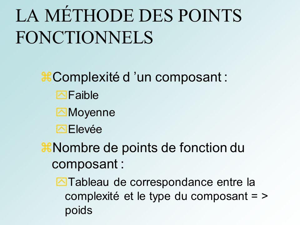 52 LA MÉTHODE DES POINTS FONCTIONNELS Complexité d un composant : Faible Moyenne Elevée Nombre de points de fonction du composant : Tableau de correspondance entre la complexité et le type du composant = > poids