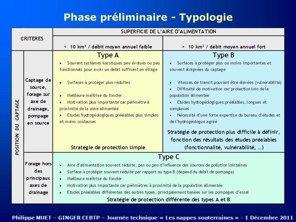Phase préliminaire - Typologie Philippe MUET – GINGER CEBTP – Journée technique « Les nappes souterraines » - 1 Décembre 2011