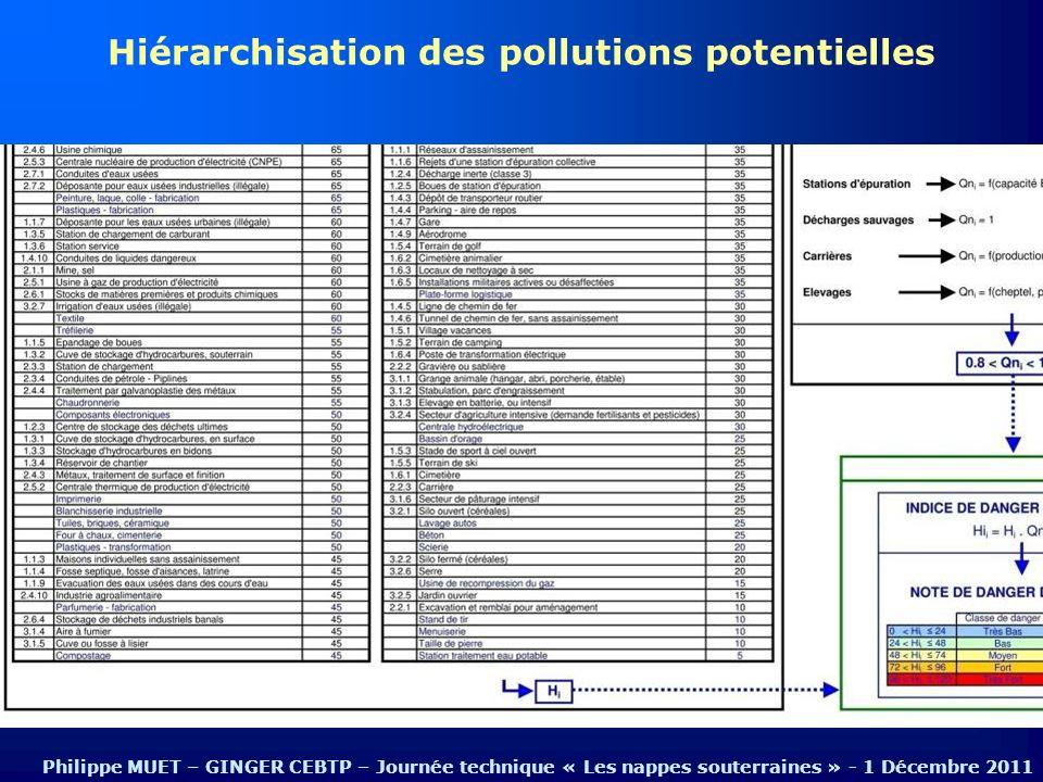Hiérarchisation des pollutions potentielles Philippe MUET – GINGER CEBTP – Journée technique « Les nappes souterraines » - 1 Décembre 2011