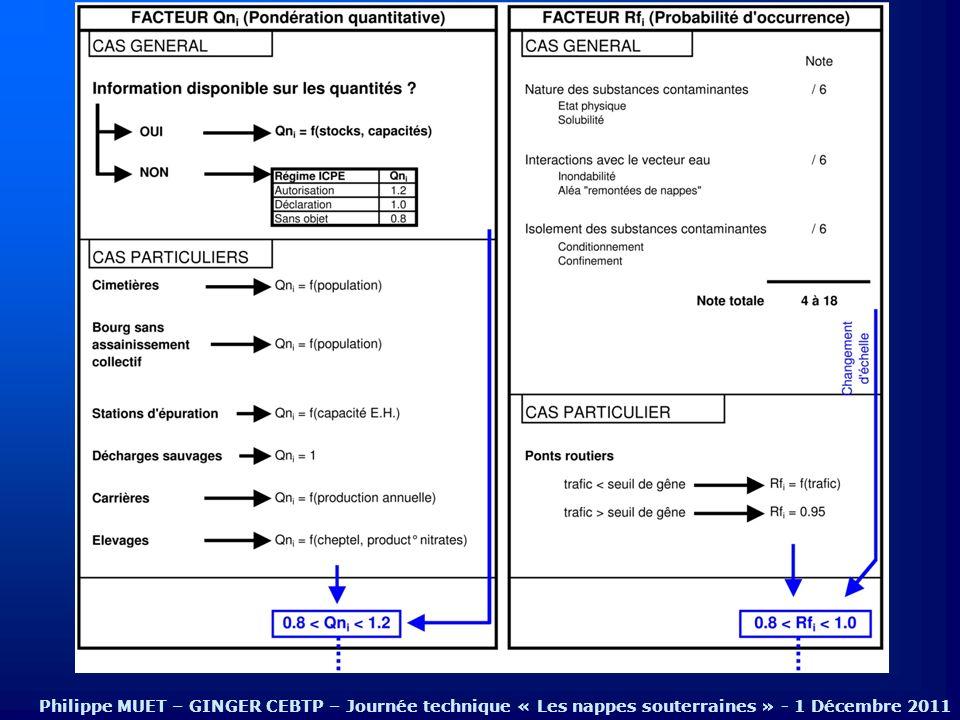 Hiérarchisation et cartographie du risque COST 620 Philippe MUET – GINGER CEBTP – Journée technique « Les nappes souterraines » - 1 Décembre 2011