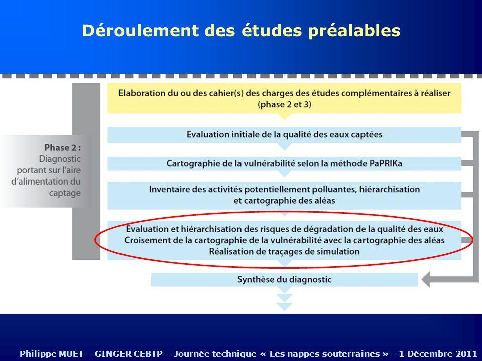 Déroulement des études préalables Philippe MUET – GINGER CEBTP – Journée technique « Les nappes souterraines » - 1 Décembre 2011