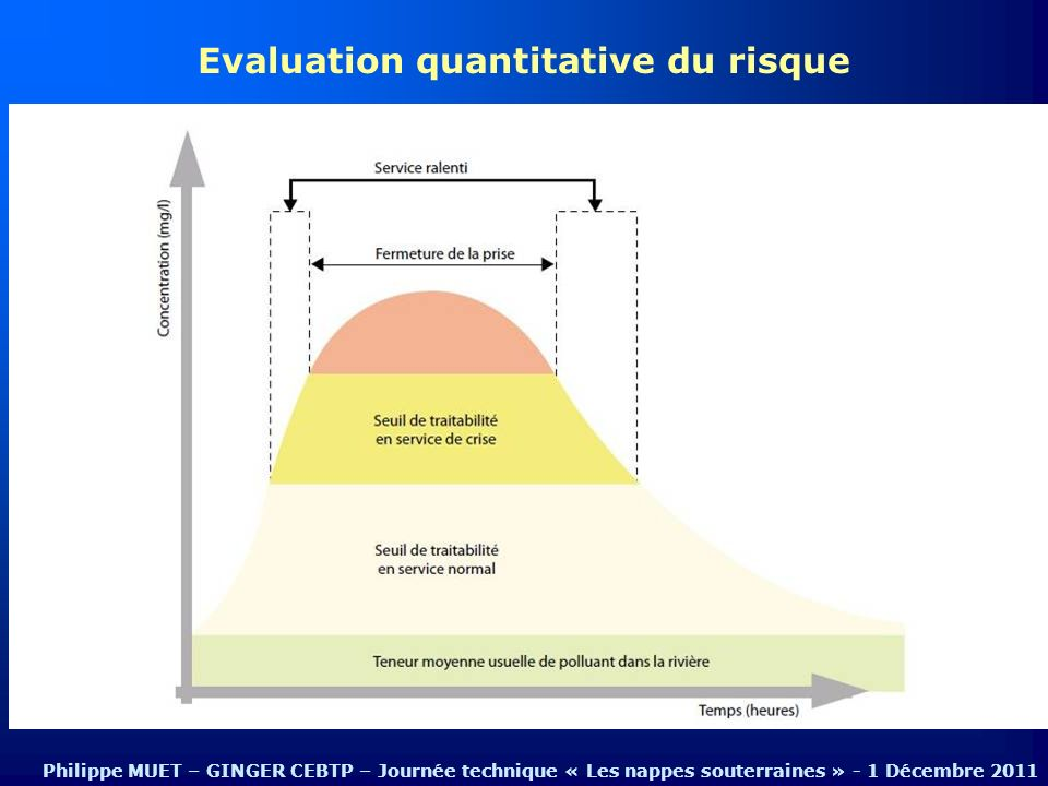 Evaluation quantitative du risque Philippe MUET – GINGER CEBTP – Journée technique « Les nappes souterraines » - 1 Décembre 2011