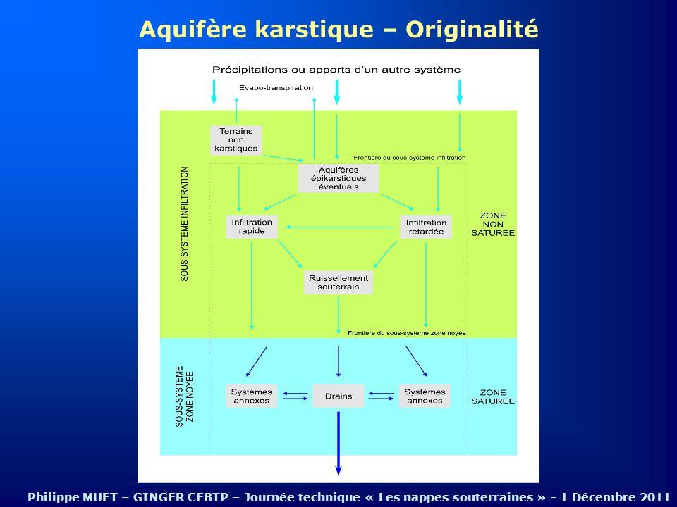 Aquifère karstique – Originalité Philippe MUET – GINGER CEBTP – Journée technique « Les nappes souterraines » - 1 Décembre 2011