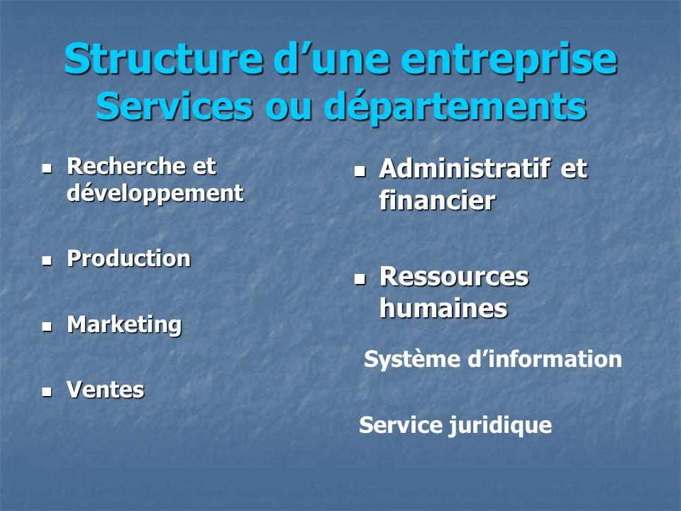 Structure dune entreprise Services ou départements Recherche et développement Recherche et développement Production Production Marketing Marketing Ven