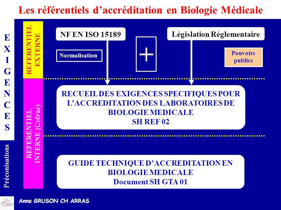 Anne GRUSON CH ARRAS Les référentiels daccréditation en Biologie Médicale EXIGENCESEXIGENCES Préconisations REFERENTIEL EXTERNE NF EN ISO 15189 REFERE