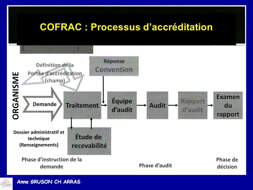 Anne GRUSON CH ARRAS COFRAC : Processus daccréditation