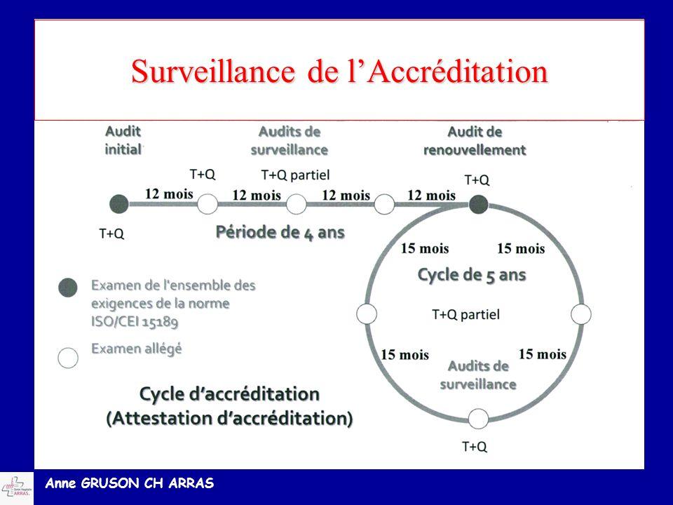 Anne GRUSON CH ARRAS Surveillance de lAccréditation