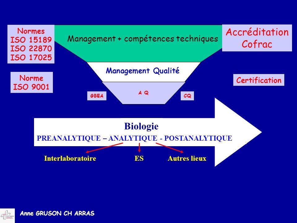 Anne GRUSON CH ARRAS PREANALYTIQUE – ANALYTIQUE - POSTANALYTIQUE Biologie InterlaboratoireESAutres lieux A Q GBEACQ Management Qualité Accréditation C