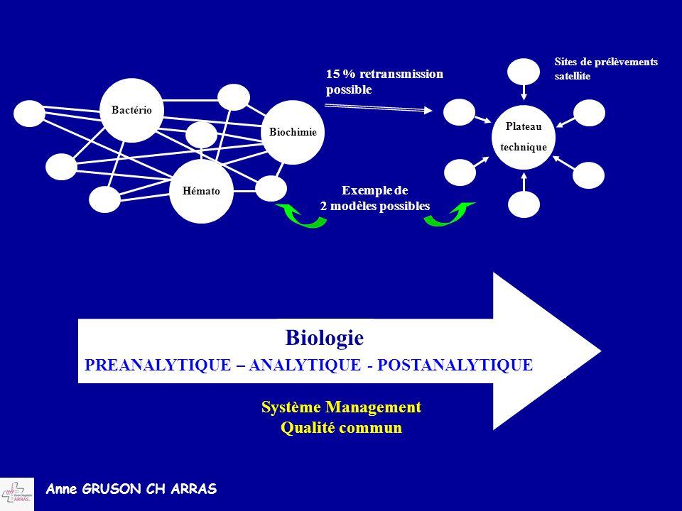 Anne GRUSON CH ARRAS Plateau technique Sites de prélèvements satellite Bactério Biochimie Hémato 15 % retransmission possible Exemple de 2 modèles pos