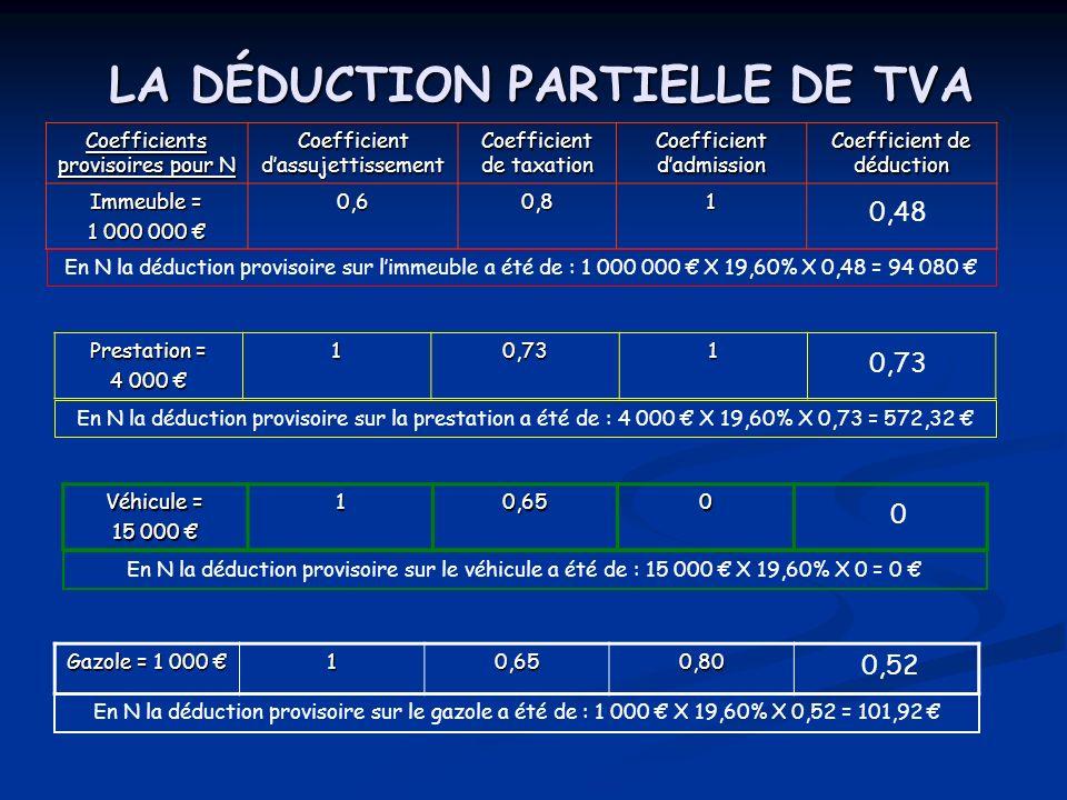 AssujettissementTaxationAdmissionDéduction Immeuble0,660,8410,56 Prestation10,7510,75 Véhicule10,6700 Gazole10,670,800,54 LA DÉDUCTION PARTIELLE DE TVA Le 25 avril N+1, les coefficients définitifs sont déterminés pour lannée N La déduction définitive pour lannée N sera : Sur limmeuble de : 1 000 000 X 19,60% X 0,56 = 109 760 Sur la prestation de : 4 000 X 19,60% X 0,75 = 588 Sur le véhicule de : 15 000 X 19,60% X 0 = 0 Sur le gazole de : 1 000 X 19,60% X 0,54 = 105,84