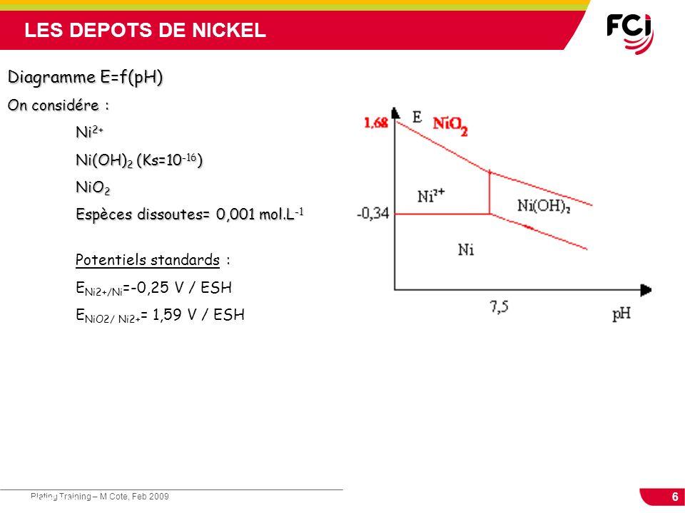 6 Plating Training – M Cote, Feb 2009 Cours : Les traitements de surface Diagramme E=f(pH) On considére : Ni 2+ Ni(OH) 2 (Ks=10 -16 ) Ni(OH) 2 (Ks=10