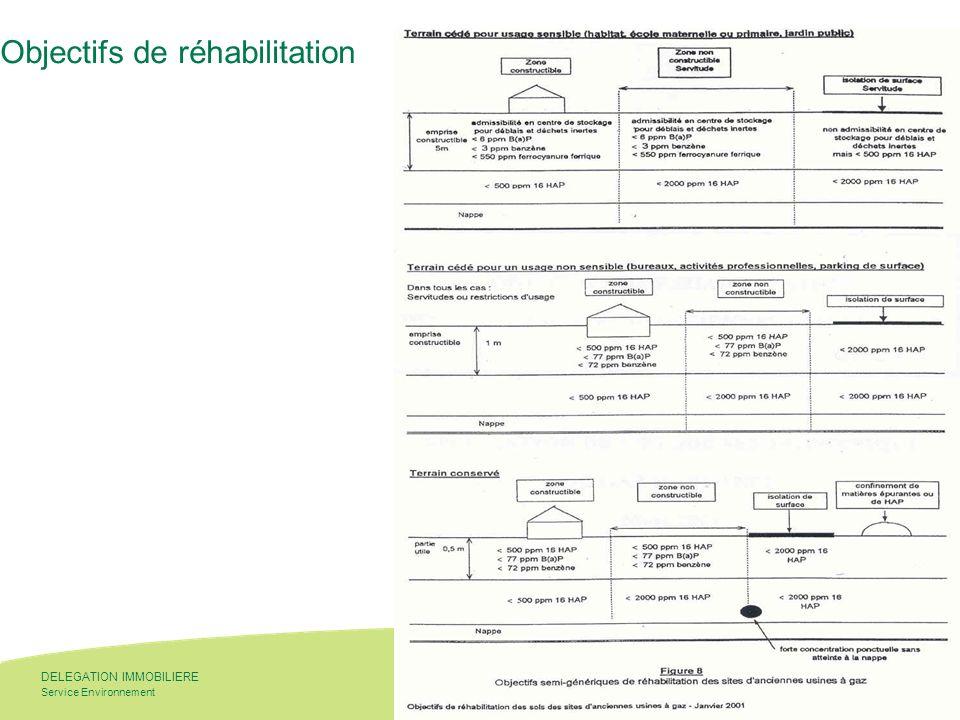 - 13 - Service Environnement DELEGATION IMMOBILIERE 19 mars 2008 13 Objectifs de réhabilitation