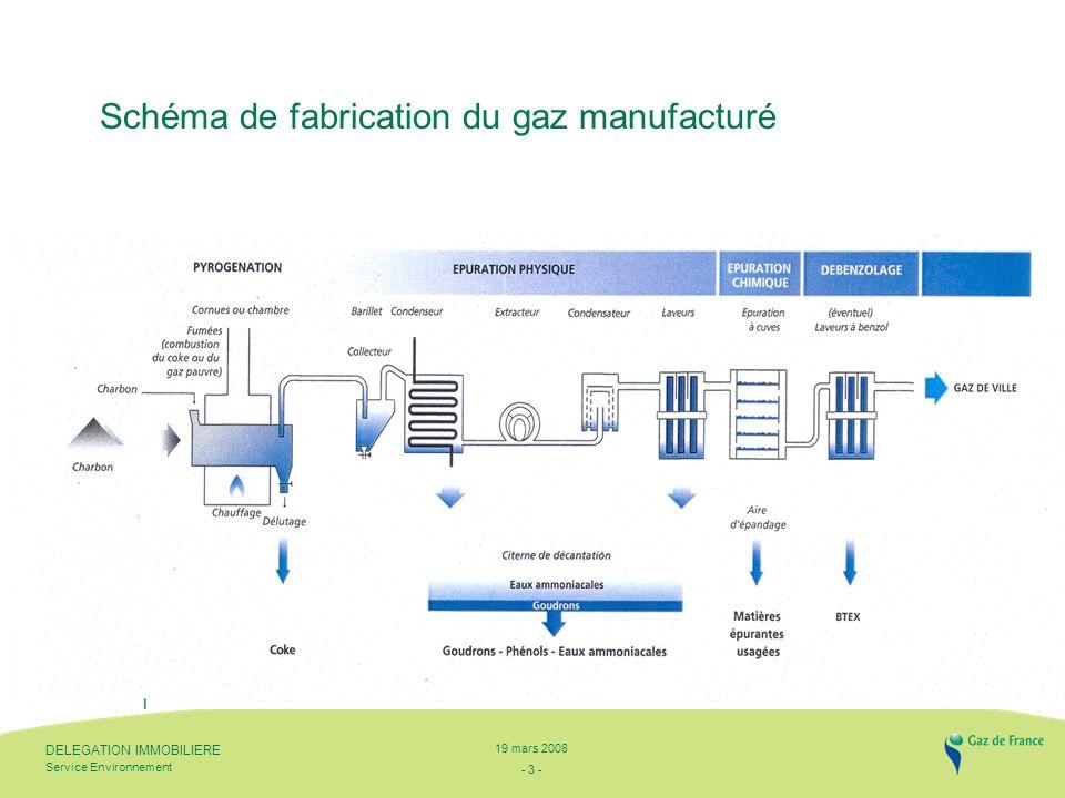 - 3 - Service Environnement DELEGATION IMMOBILIERE 19 mars 2008 Schéma de fabrication du gaz manufacturé