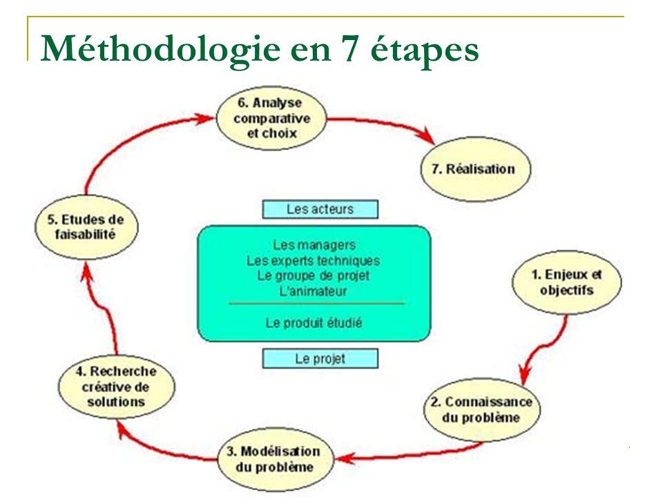 L'analyse de la valeur 10 Méthodologie en 7 étapes
