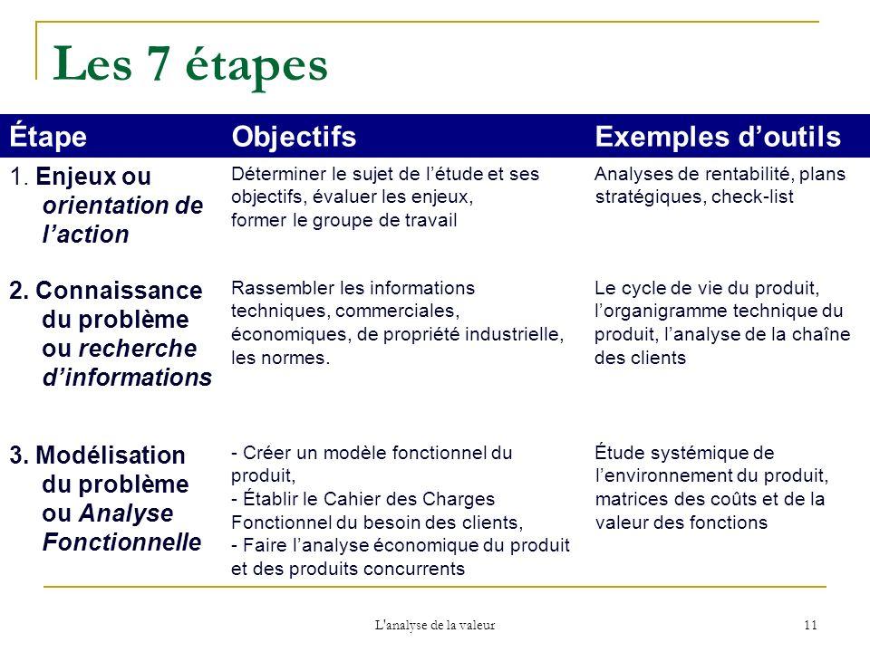 L'analyse de la valeur 11 Les 7 étapes ÉtapeObjectifsExemples doutils 1. Enjeux ou orientation de laction Déterminer le sujet de létude et ses objecti