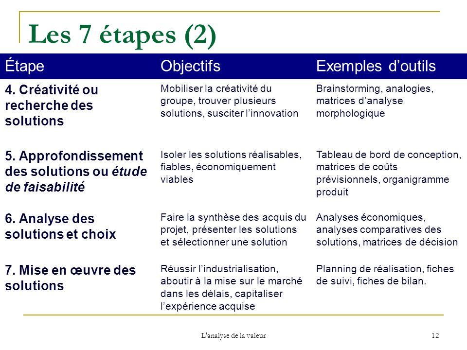 L'analyse de la valeur 12 Les 7 étapes (2) ÉtapeObjectifsExemples doutils 4. Créativité ou recherche des solutions Mobiliser la créativité du groupe,