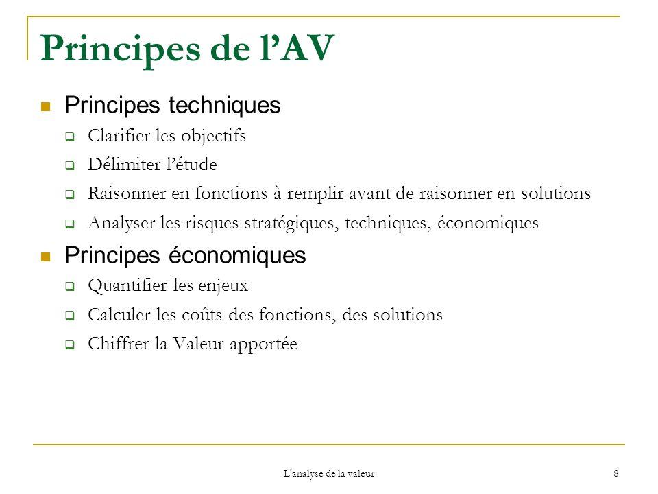 L'analyse de la valeur 8 Principes de lAV Principes techniques Clarifier les objectifs Délimiter létude Raisonner en fonctions à remplir avant de rais