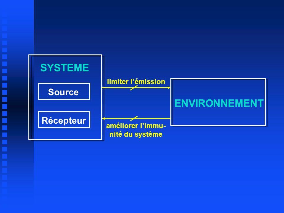 SYSTEME ENVIRONNEMENT Source Récepteur limiter lémission améliorer limmu- nité du système