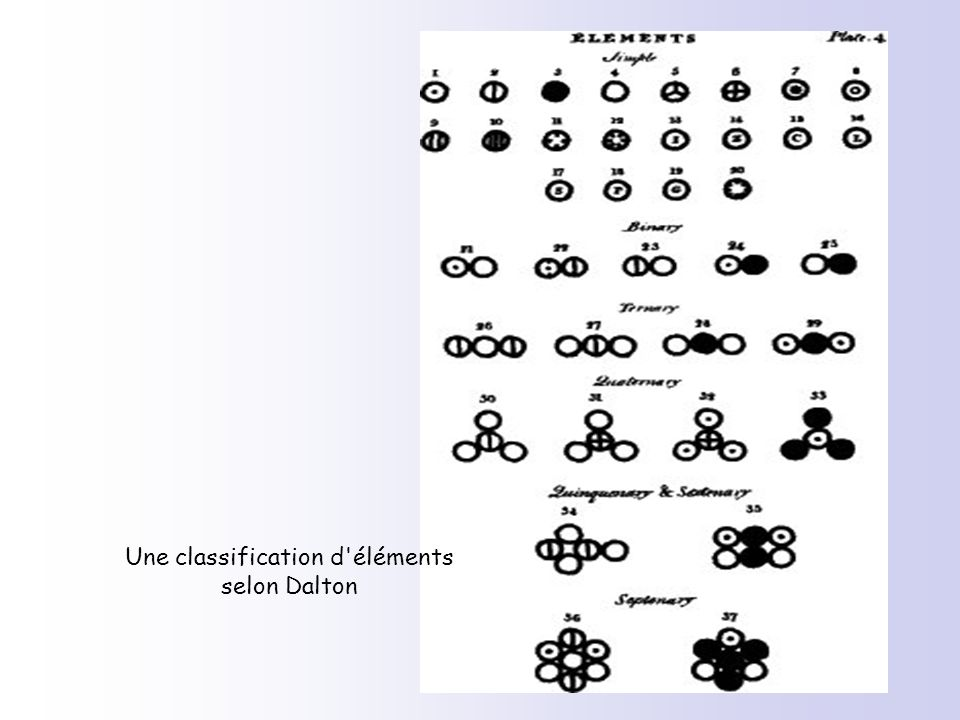 Une classification d'éléments selon Dalton