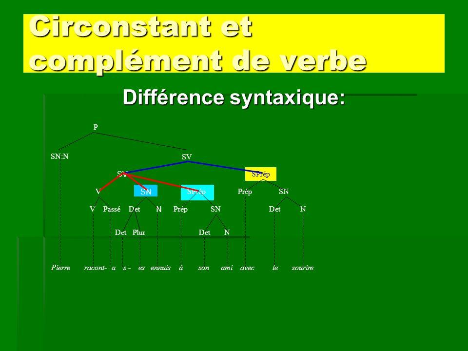 Circonstant et complément de verbe Différence syntaxique: Pierre racont- a s - es ennuis à son ami avec le sourire SV Det P SN:N V V SV SN SPrép Passé