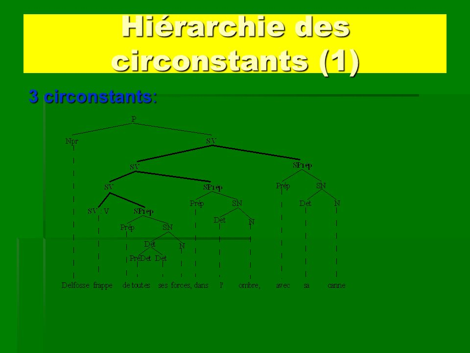 Hiérarchie des circonstants (1) 3 circonstants: