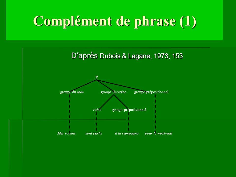 Complément de phrase (1) Daprès Dubois & Lagane, 1973, 153 Mes voisins sont partis à la campagne pour le week-end P groupe du nom groupe du verbe grou