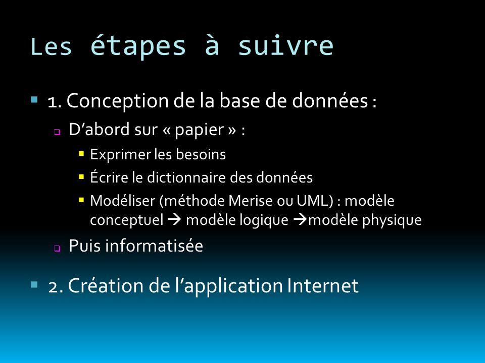Les étapes à suivre 1. Conception de la base de données : Dabord sur « papier » : Exprimer les besoins Écrire le dictionnaire des données Modéliser (m