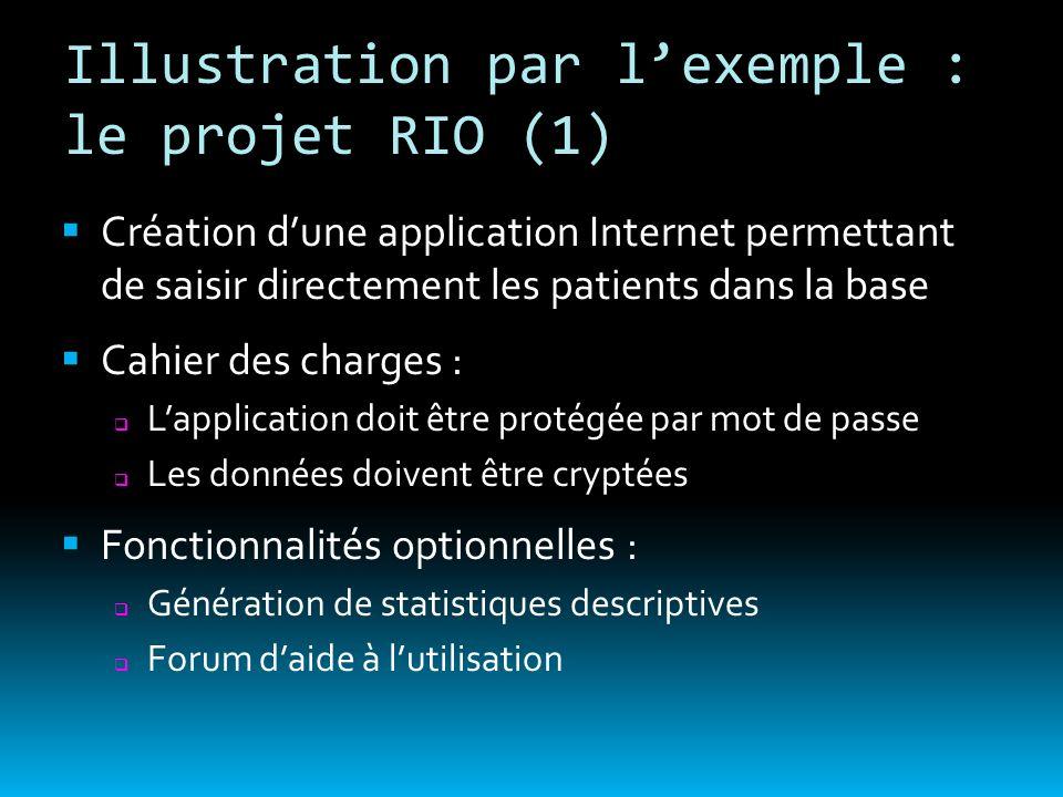 Illustration par lexemple : le projet RIO (1) Création dune application Internet permettant de saisir directement les patients dans la base Cahier des