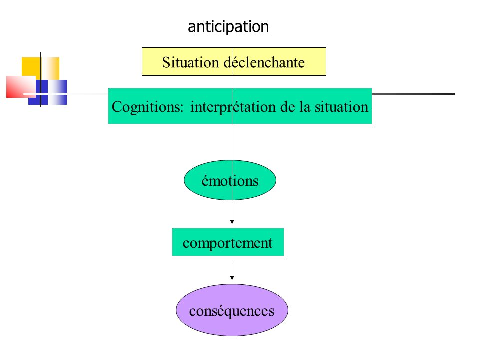 Situation déclenchante Cognitions: interprétation de la situation émotions comportement conséquences anticipation