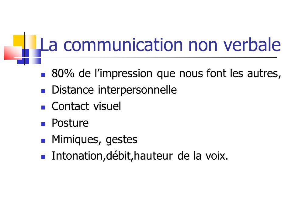 La communication non verbale 80% de limpression que nous font les autres, Distance interpersonnelle Contact visuel Posture Mimiques, gestes Intonation
