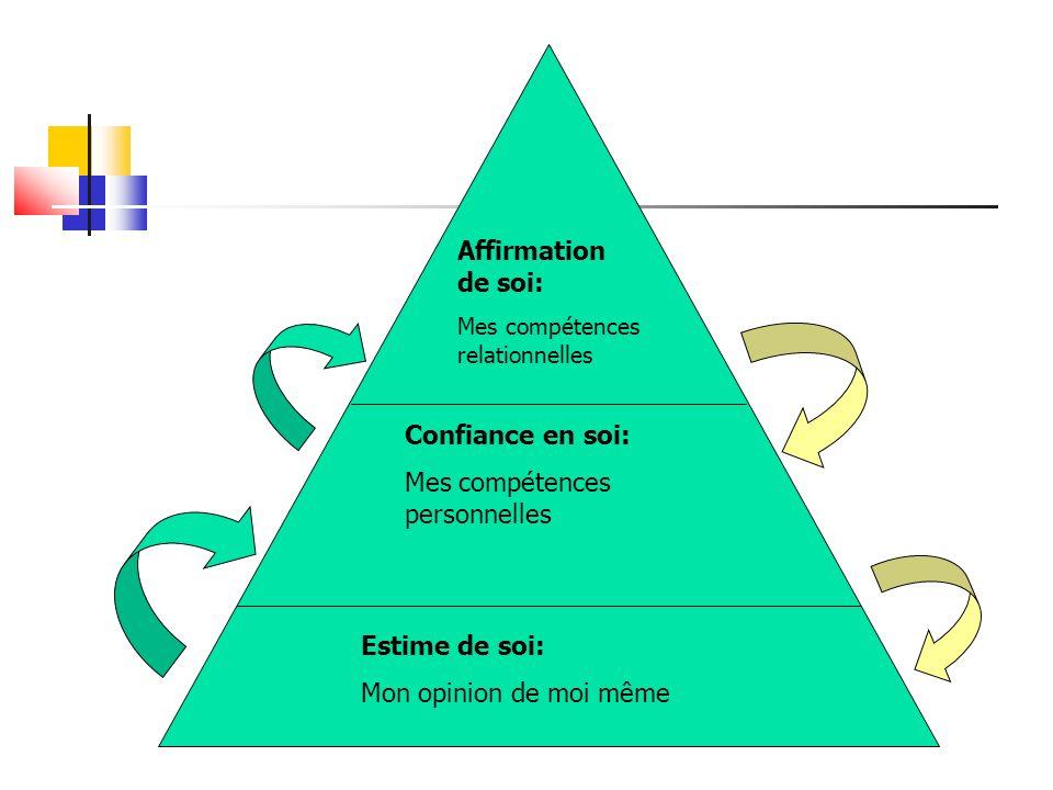Affirmation de soi: Mes compétences relationnelles Confiance en soi: Mes compétences personnelles Estime de soi: Mon opinion de moi même