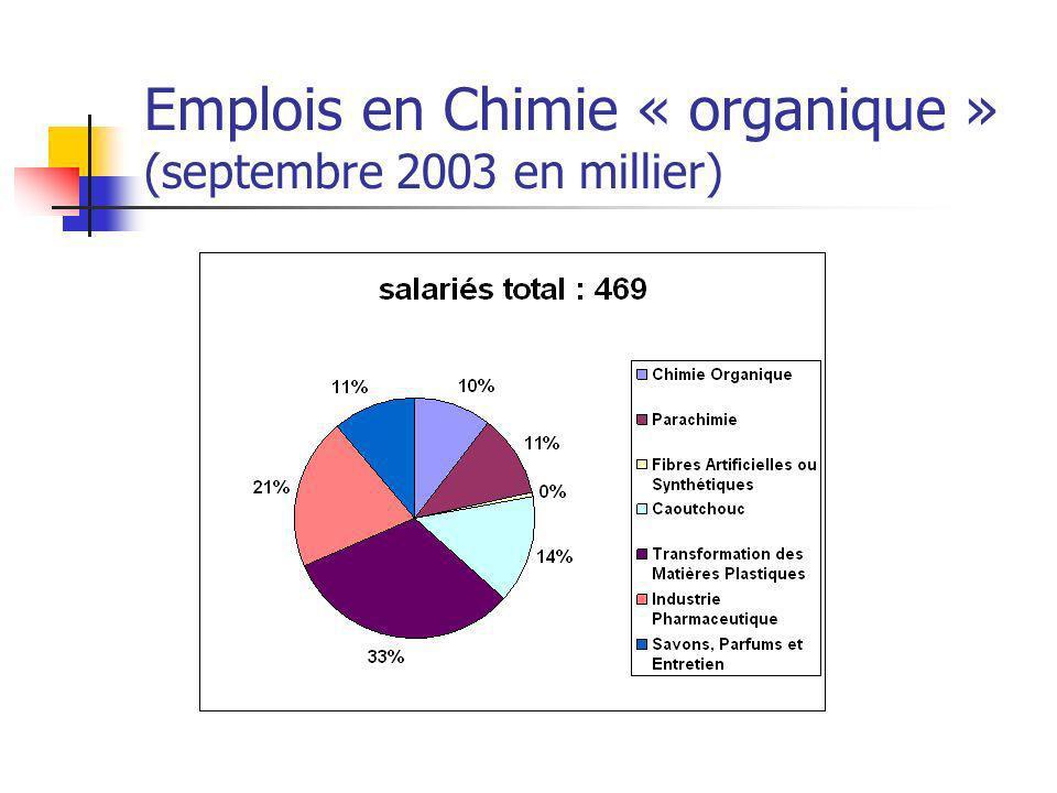 Emplois en Chimie « organique » (septembre 2003 en millier)