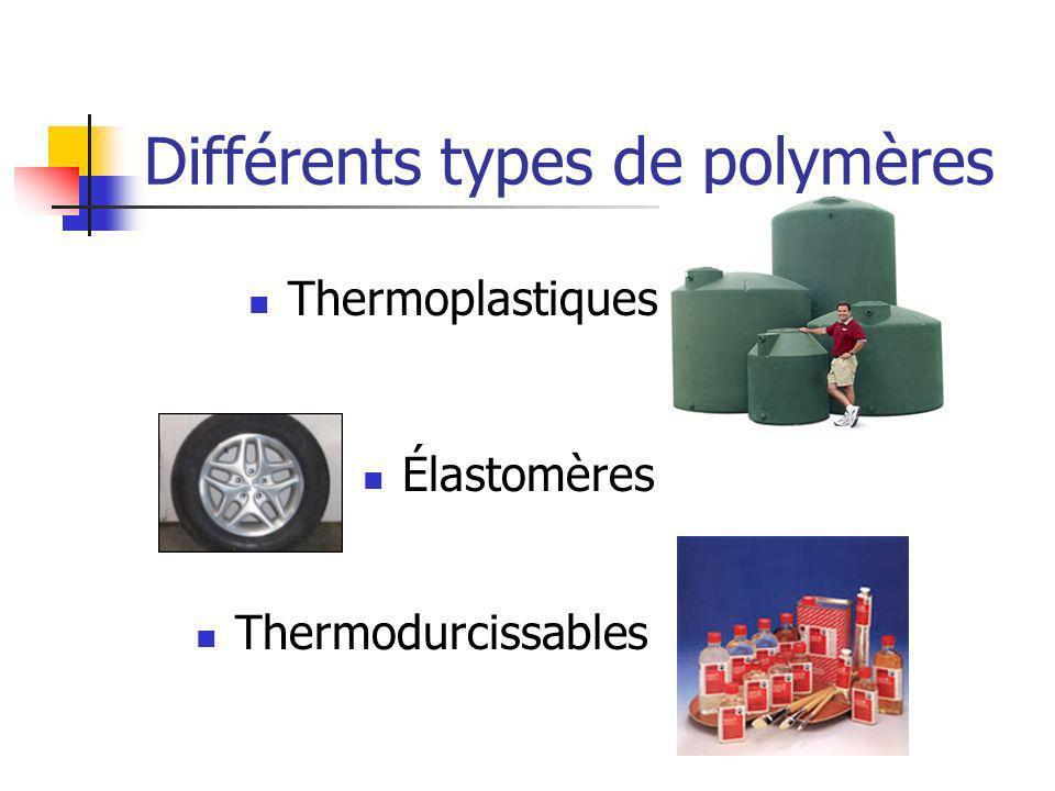 Différents types de polymères Thermoplastiques Élastomères Thermodurcissables