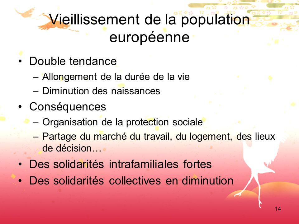 14 Vieillissement de la population européenne Double tendance –Allongement de la durée de la vie –Diminution des naissances Conséquences –Organisation