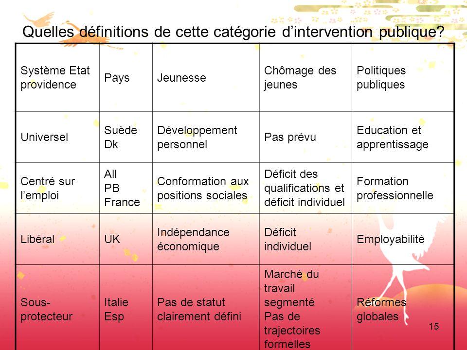 15 Quelles définitions de cette catégorie dintervention publique? Système Etat providence PaysJeunesse Chômage des jeunes Politiques publiques Univers